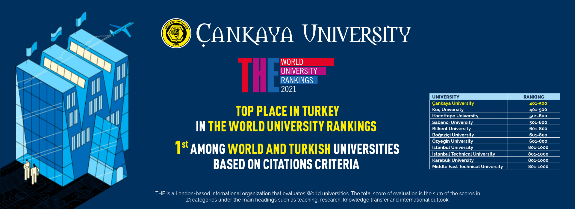 Çankaya University THE World University